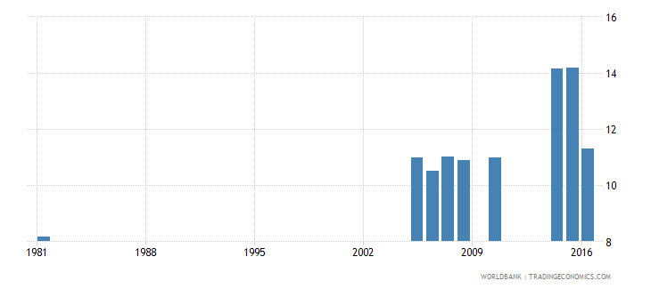 greece uis percentage of population age 25 with completed lower secondary education male wb data