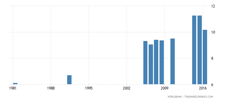 greece uis percentage of population age 25 with completed lower secondary education total wb data