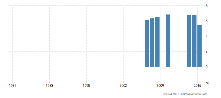 greece uis percentage of population age 25 with completed post secondary education total wb data