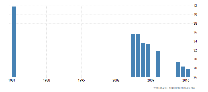 greece uis percentage of population age 25 with completed primary education female wb data