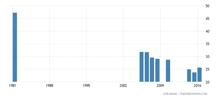 greece uis percentage of population age 25 with completed primary education male wb data