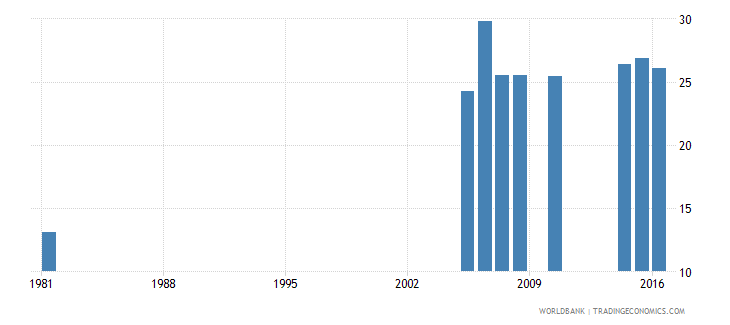 greece uis percentage of population age 25 with completed upper secondary education female wb data