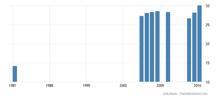 greece uis percentage of population age 25 with completed upper secondary education male wb data