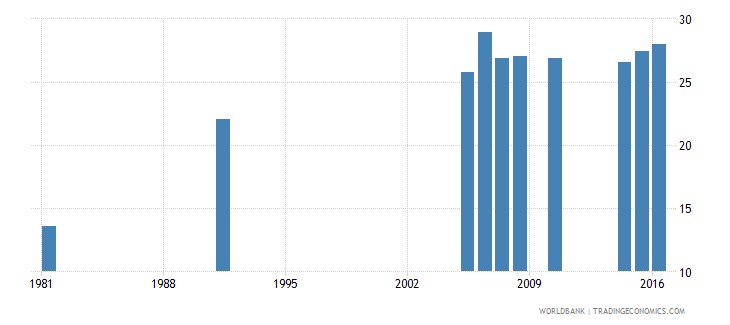 greece uis percentage of population age 25 with completed upper secondary education total wb data
