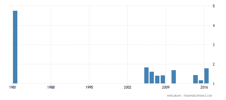 greece uis percentage of population age 25 with no schooling male wb data