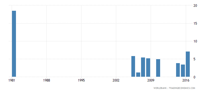 greece uis percentage of population age 25 with some primary education female wb data