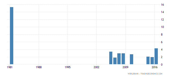 greece uis percentage of population age 25 with some primary education male wb data