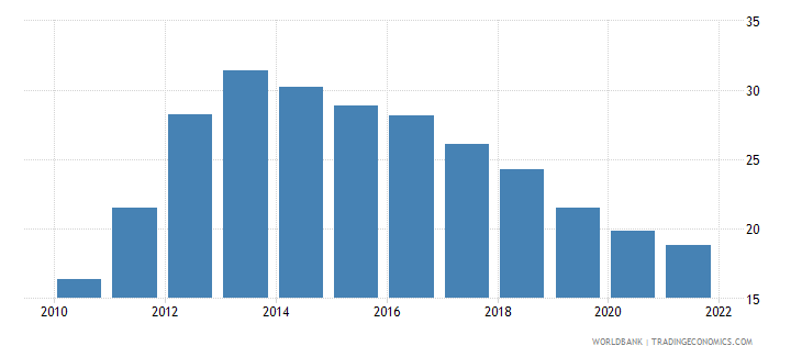 greece unemployment female percent of female labor force wb data