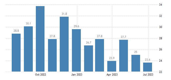 greece unemployment less than 25 years eurostat data
