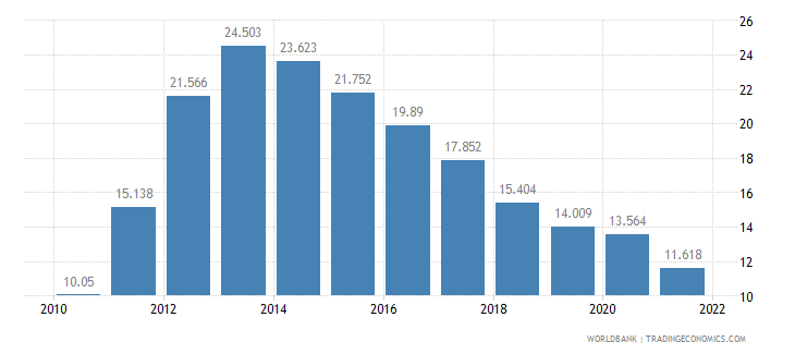 greece unemployment male percent of male labor force wb data
