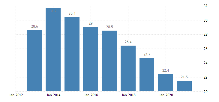 greece unemployment rate females eurostat data