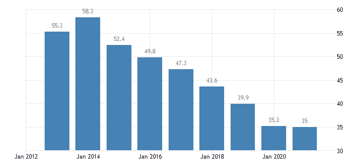 greece unemployment rate from 15 to 24 years eurostat data