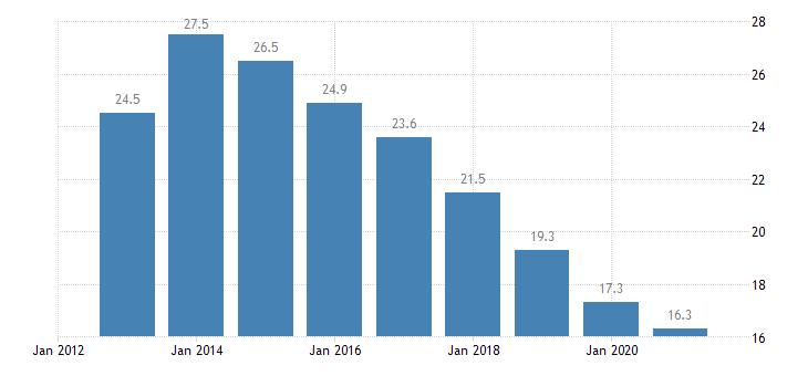 greece unemployment rate from 15 to 74 years eurostat data