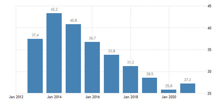 greece unemployment rate from 25 to 29 years eurostat data