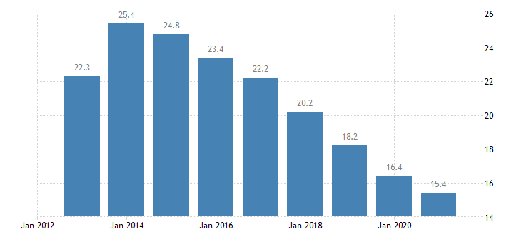 greece unemployment rate from 25 to 74 years eurostat data