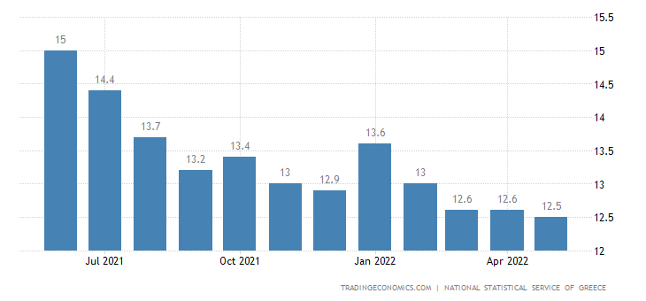 Greece Unemployment Rate