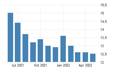 Greece Unemployment Rate | 1998 2019 Data | 2020 2022