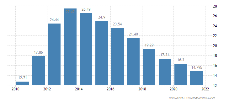 greece unemployment total percent of total labor force wb data