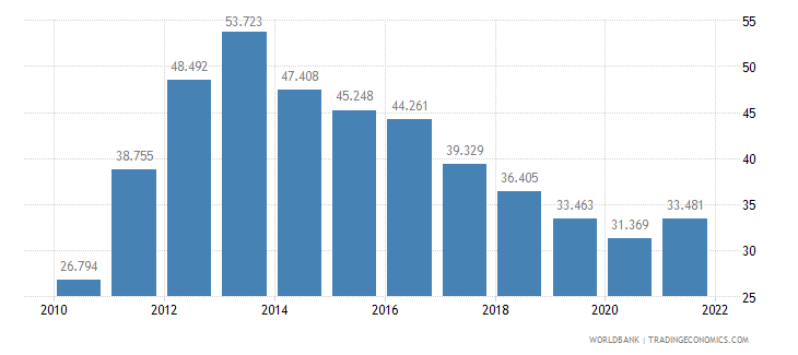 greece unemployment youth male percent of male labor force ages 15 24 wb data