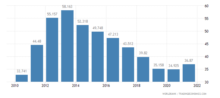 greece unemployment youth total percent of total labor force ages 15 24 wb data