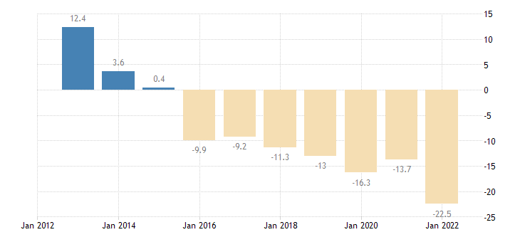 greece unit labour cost performance related to the euro area eurostat data