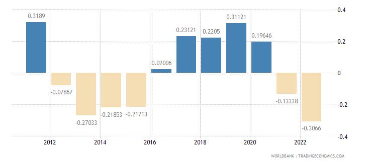 greece urban population growth annual percent wb data