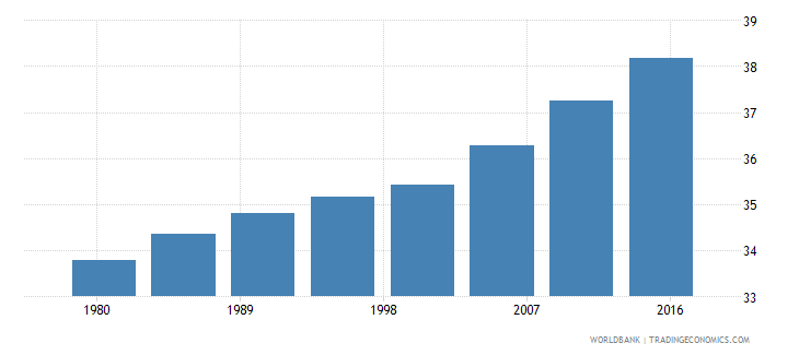 greece urban population male percent of total wb data