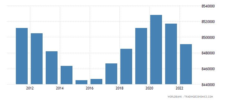 greece urban population wb data