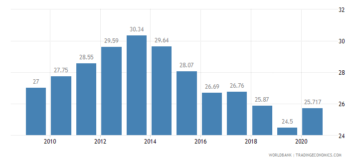 greece vulnerable employment total percent of total employment wb data