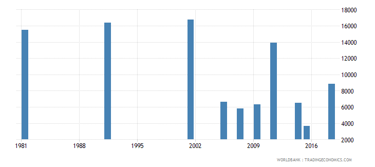 greece youth illiterate population 15 24 years both sexes number wb data