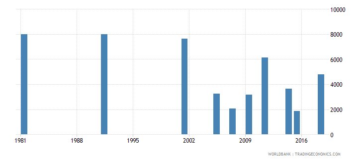 greece youth illiterate population 15 24 years female number wb data