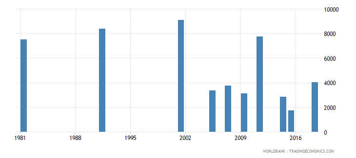 greece youth illiterate population 15 24 years male number wb data