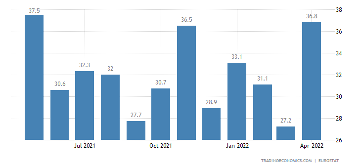 Greece Youth Unemployment Rate
