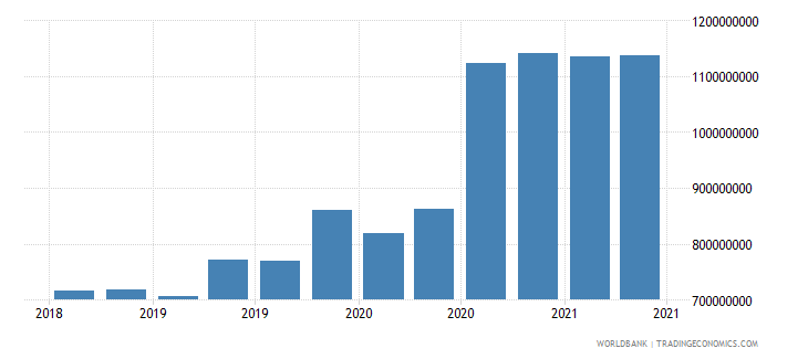 greenland 01_cross border loans from bis reporting banks wb data