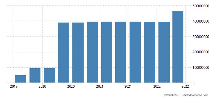 greenland 09_insured export credit exposures berne union wb data