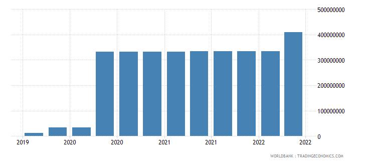 greenland 10_insured export credit exposures short term bu wb data