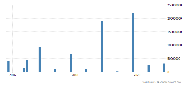 greenland 14_debt securities held by nonresidents wb data