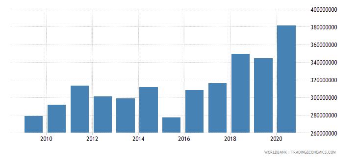 greenland adjusted savings consumption of fixed capital us dollar wb data