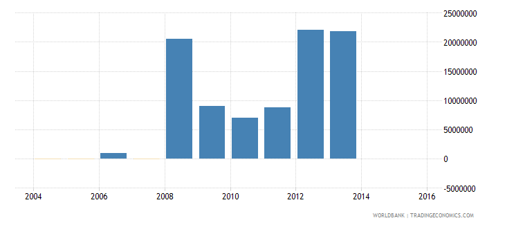 greenland changes in inventories current us$ wb data