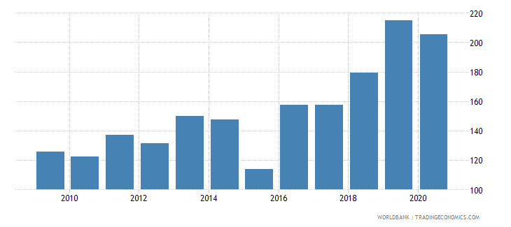 greenland export volume index 2000  100 wb data