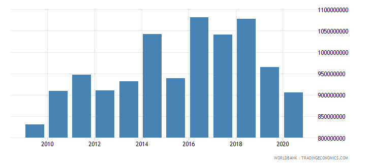 greenland exports of goods and services constant 2000 us$ wb data
