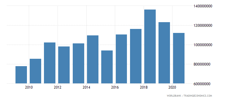 greenland exports of goods and services current us$ wb data