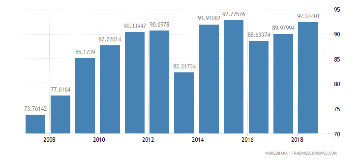 greenland food exports percent of merchandise exports wb data