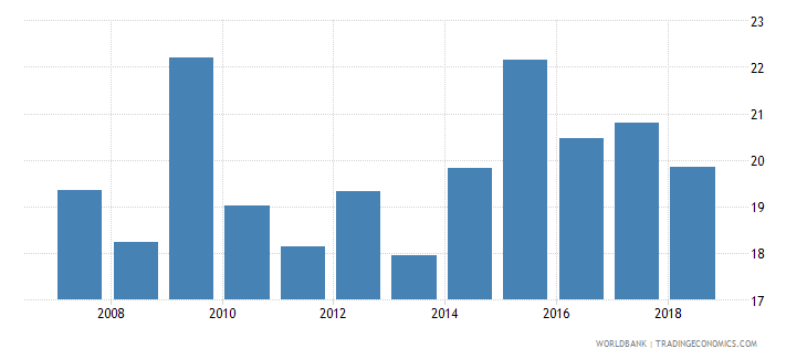 greenland food imports percent of merchandise imports wb data