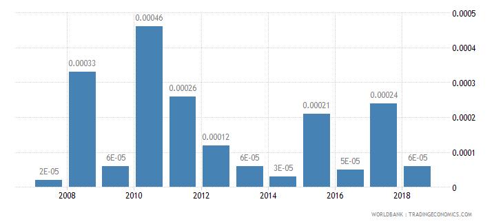greenland fuel exports percent of merchandise exports wb data
