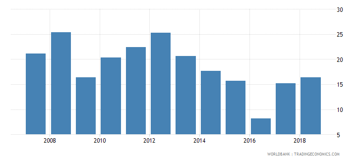 greenland fuel imports percent of merchandise imports wb data