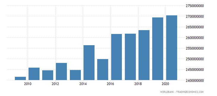 greenland gdp constant 2000 us dollar wb data