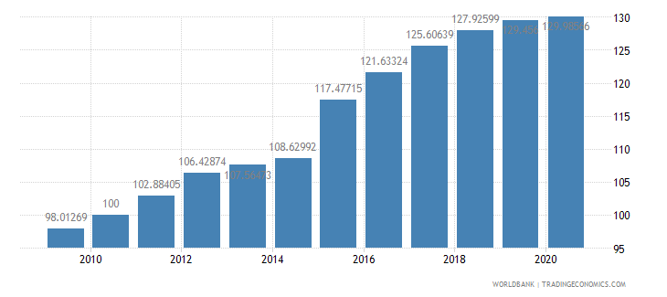 greenland gdp deflator base year varies by country wb data