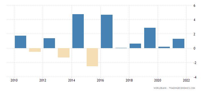 greenland gdp growth annual percent 2010 wb data