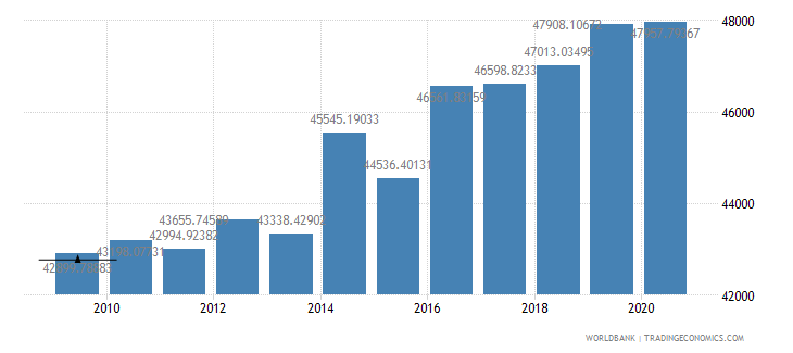 greenland gdp per capita constant 2000 us dollar wb data